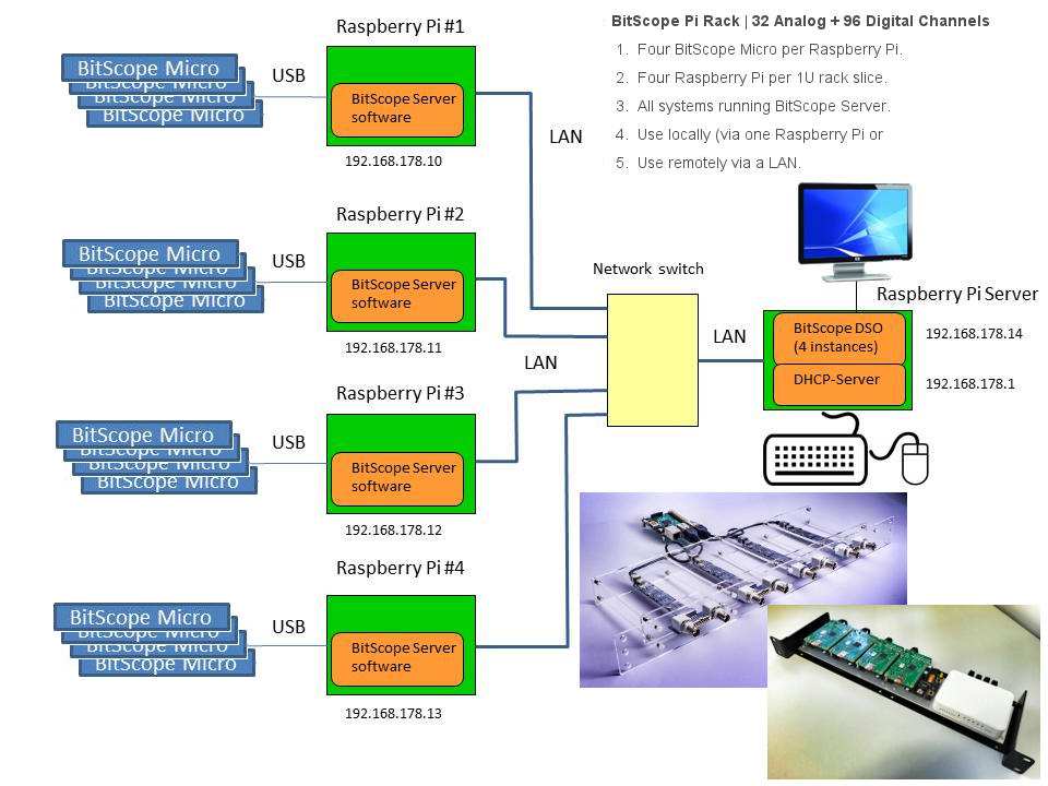 BitScope Pi Data Acquisition System